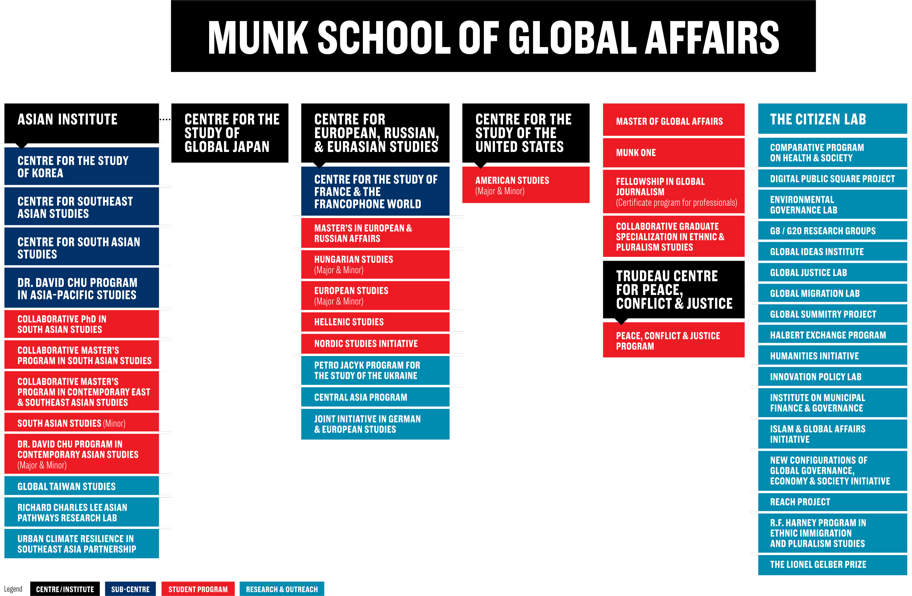 Organization chart for the Munk School.