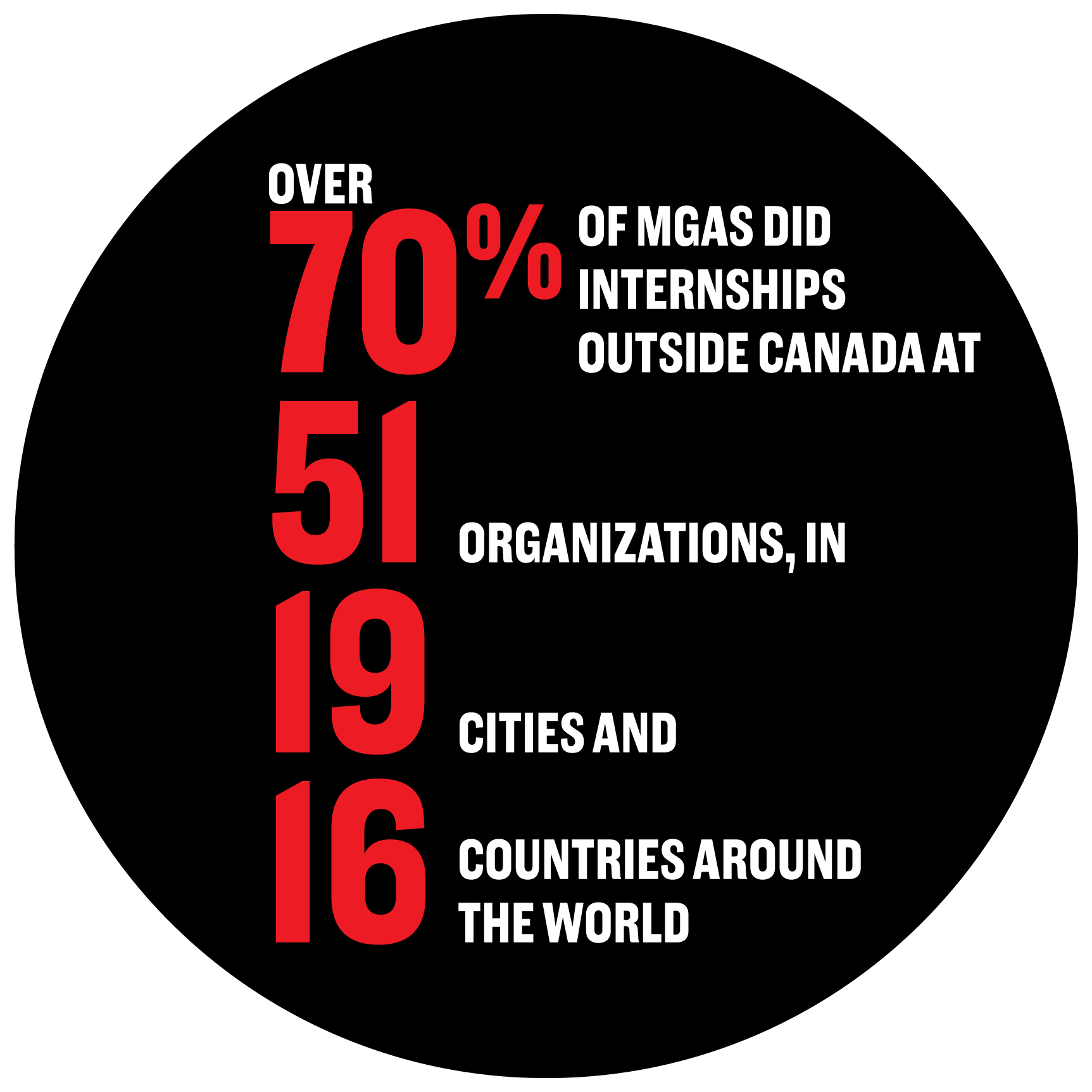 Over 70% of MGAs did internships outside Canada at 51 organizations, in 19 cities and 16 countries around the world.