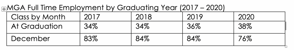 Chart MGA FT Employment by Graduating Year