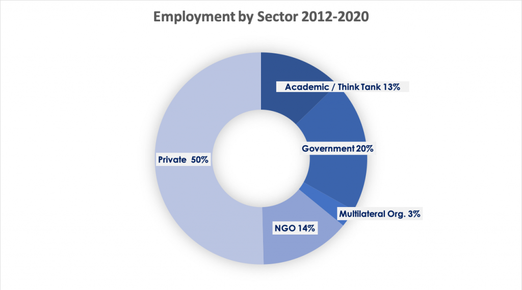 Chart Alumni employment by sector