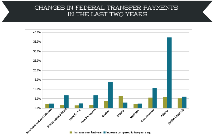 Changes in federal transfer payments2-01