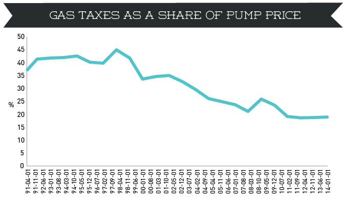 should the federal tax on gasoline 2017-4-23 how much you'll really pay in gasoline tax in  california is on pace to come within one cent of having the highest gasoline tax burden  the federal tax.