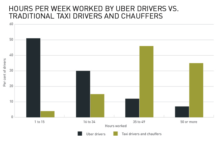 Hours per week worked by Uber drivers vs. traditional taxi drivers and chauffers