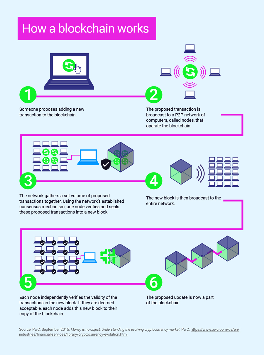 how-a-blockchain-works-illustration