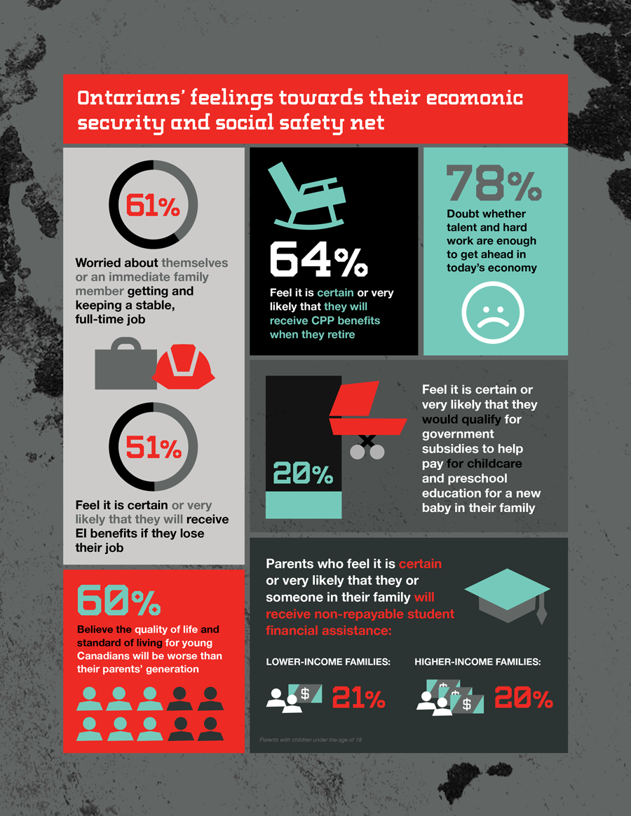 portraits_economic_security_and_the_social_safety_net-infographic