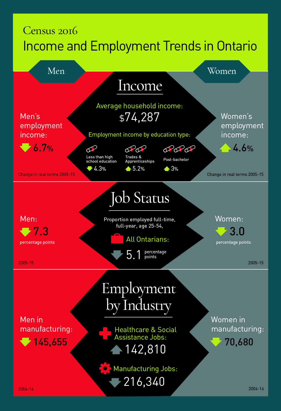 ADO_Income_Social_Infographic