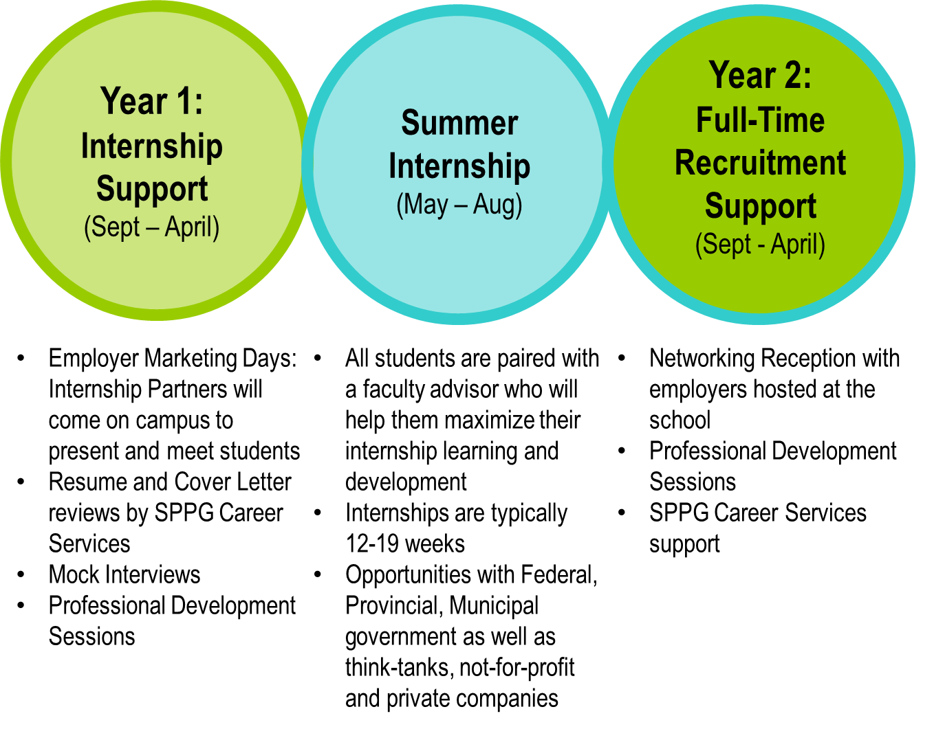 Website_Internship_Timeline
