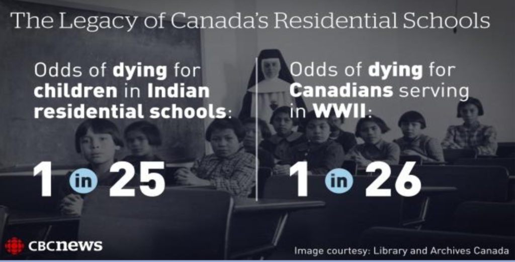 Harrowing odds: the legacy of Canada's residential schools.