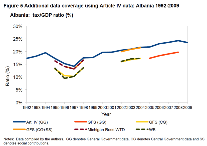 Graph showing tax and GDP ratio of Albania from 1992 to 2009